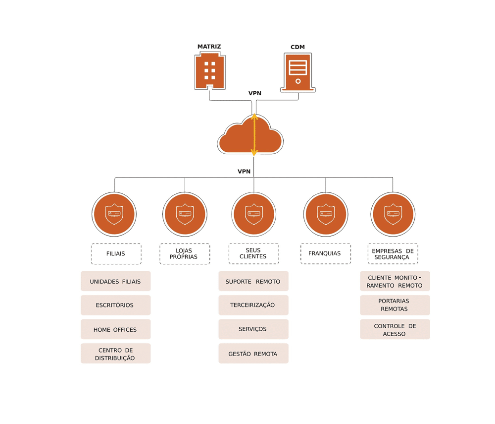 cloud device manager itflex